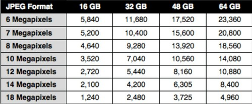 Memory Card Capacity for DSLR - JPEG Format 2