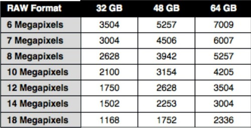 Memory Card Capacity for DSLR - RAW Format