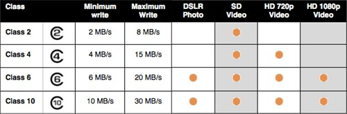 Memory Card Capacity for DSLR - SD Card Class
