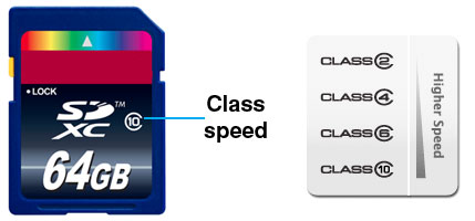 SD Card Class Speed