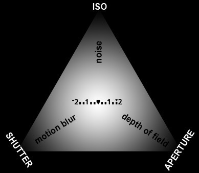 The Exposure Triangle of Photography