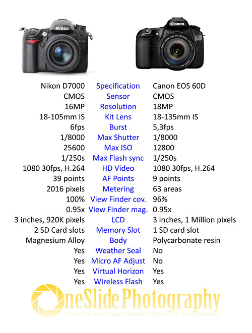 Nikon D7000 vs Canon EOS 60D Specification