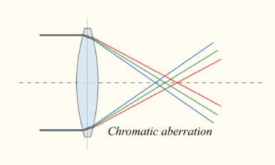 Chromatic abberation explanation