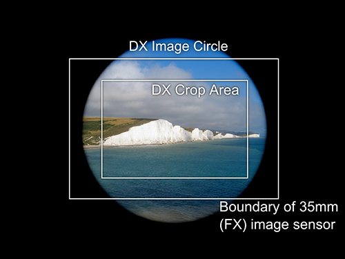 Image Circle DX vs FX Sensor