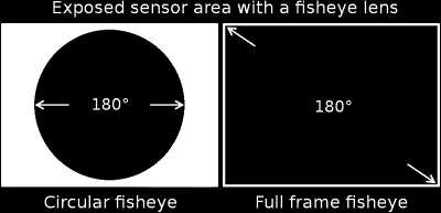 Circular Fisheye vs Diagonal Fisheye