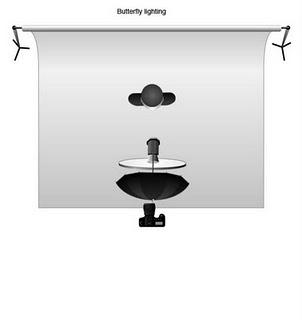 Basic Studio Lighting Setups - Butterfly Lighting Top View
