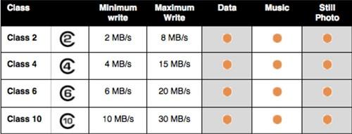Memory Card Capacity for DSLR – Card Class