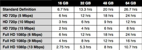 Memory Card Capacity for DSLR – Movie Recording Dslr