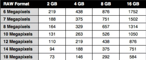 Memory Card Capacity for DSLR – RAW Format 2