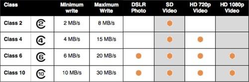 Memory Card Capacity for DSLR – SD Card Class