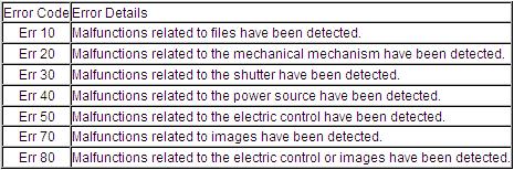 List of Error Message Canon EOS DSLR