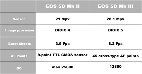 Canon EOS 5D mk II vs EOS 5D Mk III