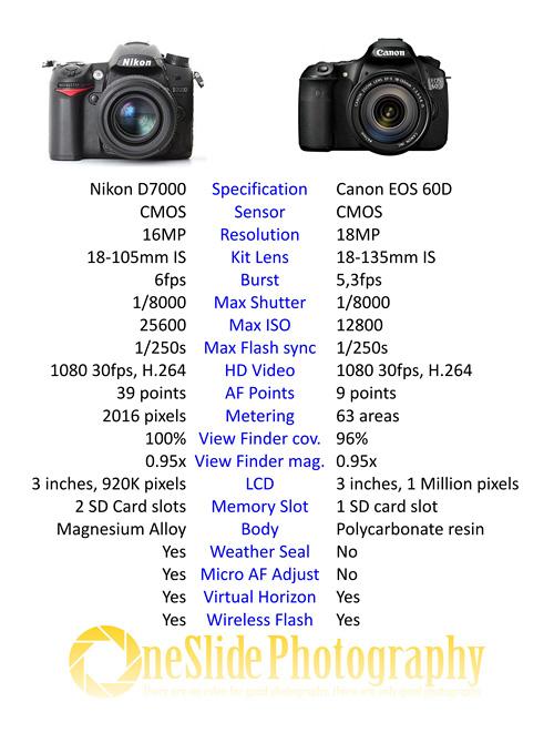 Nikon D7000 vs Canon EOS 60D Specification