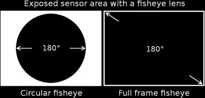 Circular Fisheye vs Diagonal Fisheye